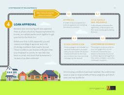 Estimate Mortgage Loan Approval by Roadmap Of The Mortgage Loan Process