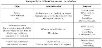 plan de nettoyage et de d駸infection cuisine plan de nettoyage cuisine simple hotte cuisine plan de travail