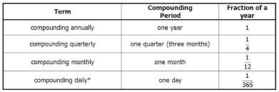 compound interest on the gmat magoosh gmat blog