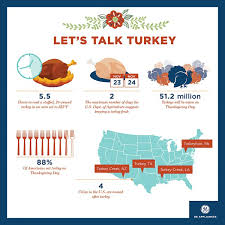 thanksgiving turkey facts infographic ge appliances