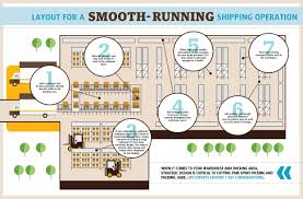 room layout how to revamp a shipping room for more efficiency u2013 tips for