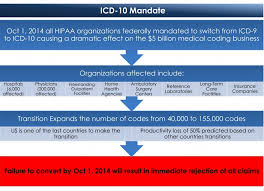 Icd 9 Conversion Table Acei Induced Cough Icd 9 Cheap Lisinopril