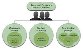 framework design the media computing group
