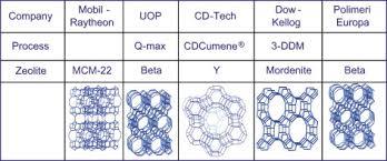 advances in aromatics processing using zeolite catalysts