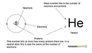Atoms Bonding And The Periodic Table Atomic Structure Gcse Revision Chemistry Atoms Bonding And