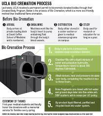 bio cremation bio cremation begins operation at ucla s donated program