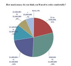 How Much To Retire Comfortably 48 Of Ontarians Live Paycheck To Paycheck Toronto Condo Bubble