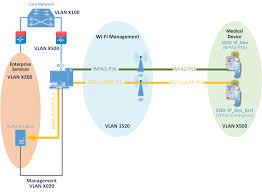 securing wireless infusion pumps u2014 nist sp 1800 8 0 documentation