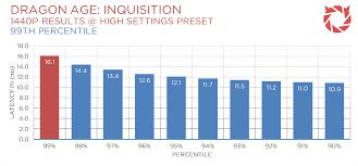 pubg 980 ti nvidia gtx 980 ti sli performance in 1080p 1440p and 4k