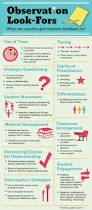 how to write a observation paper best 20 classroom observation ideas on pinterest teacher 11 things coaches should look for in classroom observations see on scoop it education matters tech and non tech 11 things coaches should look for in