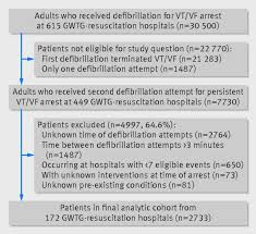 defibrillation time intervals and outcomes of cardiac arrest in