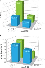 prolonged uninterrupted sedentary behavior and glycemic