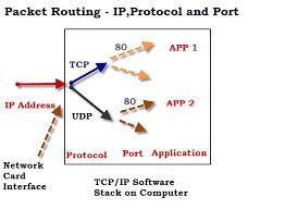 tcp vs udp what u0027s the difference