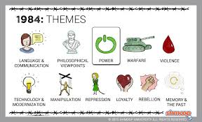 Themes About 1984 | themes in 1984 chart