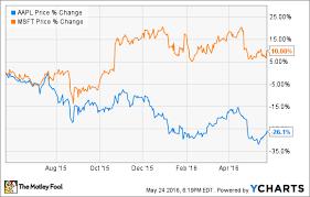 microsoft stock better buy apple inc vs microsoft the motley fool