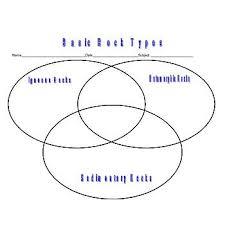rock types venn diagram earth science igneous