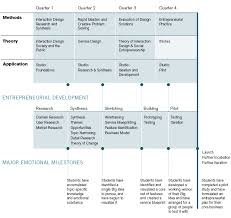 wicked problems problems worth solving a curriculum template