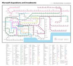Microsoft Map Microsoft Acquisitions Subway Map Infographic Blog About