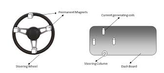 charging vehicle battery by steering wheel movement and tire