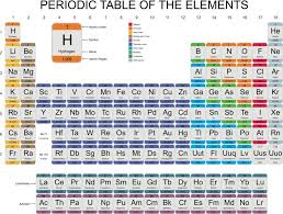 the rows of the periodic table are called fresh horizontal rows of the periodic table are called periodik tabel