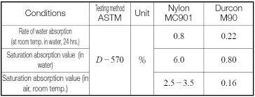 Water Properties Table Design Of Plastic Gears Khk Gears