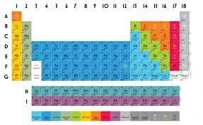Periodic Table Ti Periodic Table Battleship Game For Y6 Y7 Chemistry Teachwire