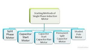 starting methods of a single phase induction motor circuit globe