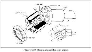 hydraulic piston pumps design hydraulic pump