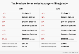 california state tax table 2016 here s how your tax bracket will change in 2018 sfgate