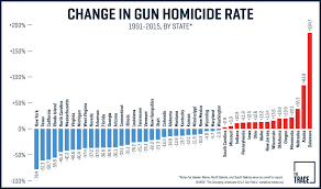 Chicago Homicide Map by The States Where Gun Crime Has Gotten Worse Since The 1990s