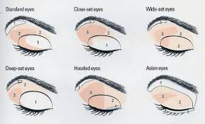 makeup application guide for diffe eye shapes