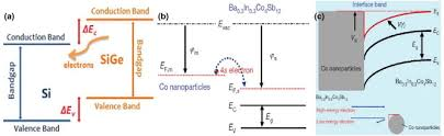 si ge b b la route routes for high performance thermoelectric materials sciencedirect