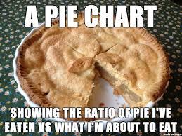 Pie Meme - pie charts are delicious meme on imgur