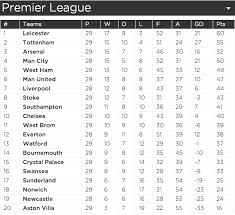 Premier League Table Premier League Table Leicester Tottenham Arsenal And City S