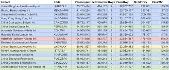 Hartsfield Jackson Map Efficiency Why Do Some Airports Have More Than 2 Runways When