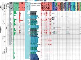 Sedimentology And Geochemical Evaluation Of Sedimentary Characterization Of The Carbonate Source Rock Of