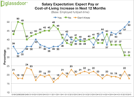 glass door company reviews 4 in 5 employees want benefits or perks more than a pay raise