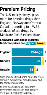 why the u s pays more than other countries for drugs wsj
