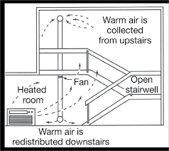 best way to cool a room with fans how to cool down a room home design ideas adidascc sonic us