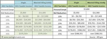 1040a Tax Table 2012 Tax Brackets And Federal Irs Rates Standard Deduction And
