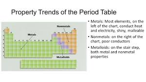 Stair Elements by Unit 1 4 The Periodic Table Ppt Download