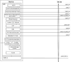 nissan qashqai dimensions 2016 oipf release 2 specification volume 7 authentication content