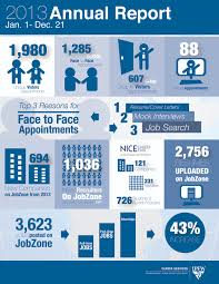 Ou Career Center Ipfw Career Services Annual Report The Major Story Pinterest