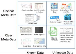 Hadoop Big Data Resume Sensitive Big Data U2013 Known Knowns And Unknown Unknowns U2026 Dataguise