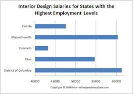 Interior Design Jobs Ohio by Home Commercial Interior Design Salary Average Interior Design