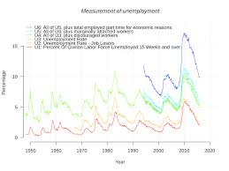 usa statistics bureau file us unemployment measures svg wikimedia commons