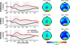 An Information Maximization Approach To Blind Separation And Blind Deconvolution Coordinated Within Trial Dynamics Of Low Frequency Neural Rhythms