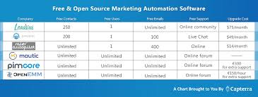 free and open source marketing automation software capterra blog