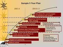 hr development plan template economic development and human resources