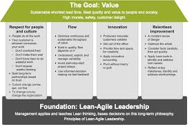 Canvas Home Basics Design Project Organizer Figure 1 The Safe House Of Lean Agile Project Management